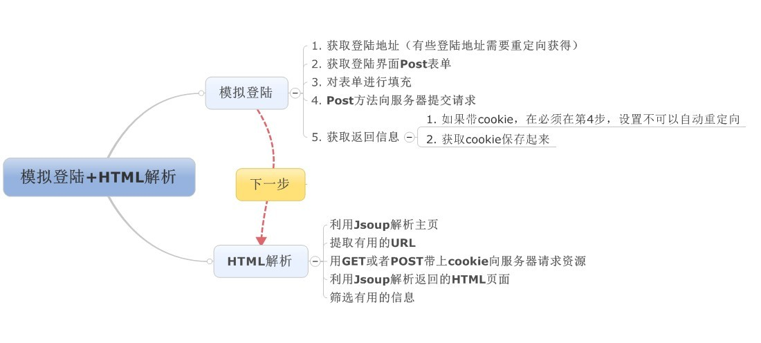 HttpClient + Jsoup 模拟登陆,解析HTML,信息筛选(广工图书馆