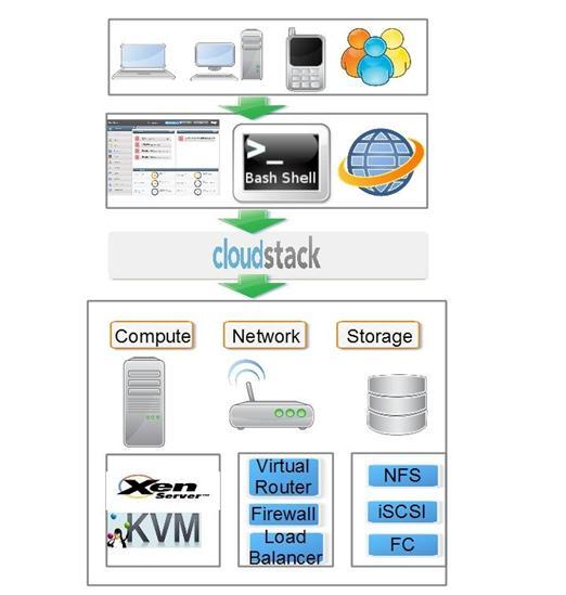 图 1. 系统架构图