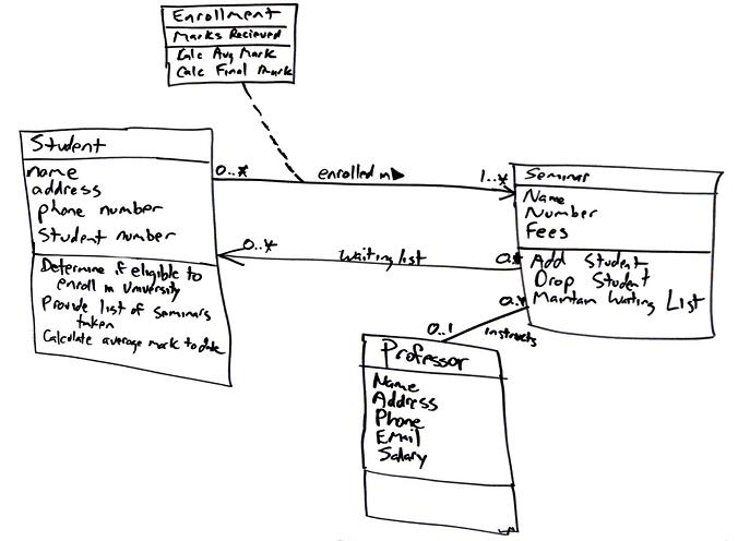 how to make class diagram