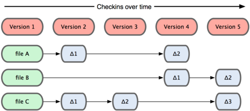 CVS,Subversion,Perforce,Bazaar 等等)每次记录有哪些文件作了更新,以及都更新了哪些行的什么内容