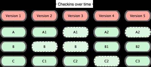 Git 保存每次更新时的文件快照
