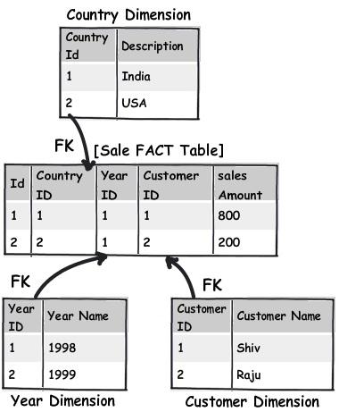 11 个重要的数据库设计规则