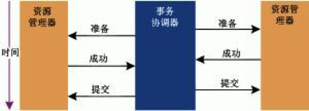 transaction_xa