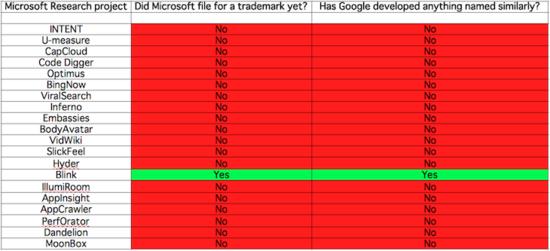 谷歌宣布改用Blink引擎不到一周 商标被微软抢注