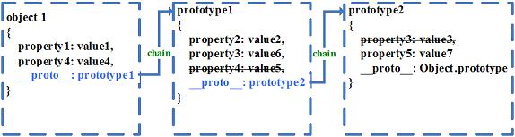 图 1. 原型链中的属性隐藏机制