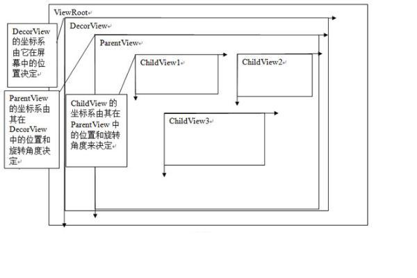 窗口坐标系