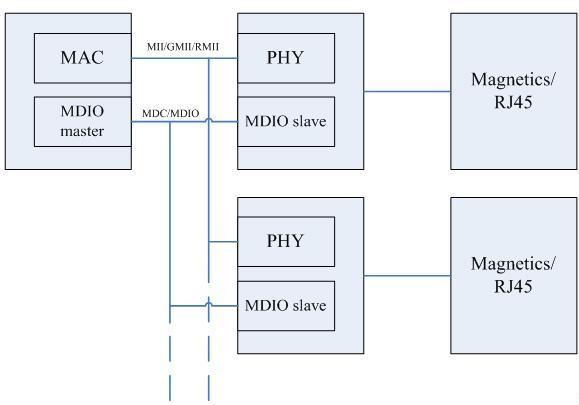 图 1. 一个典型的符合 IEEE802.3 标准的的以太网控制器结构图