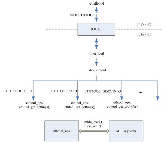 图 2.ethtool 在 Linux 中的实现框架