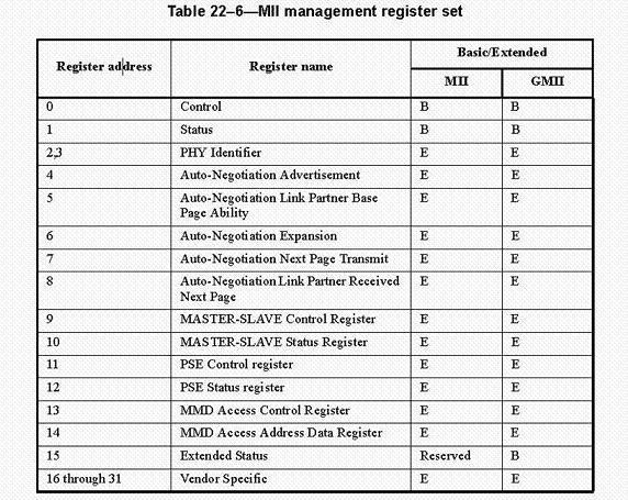 图 3. IEEE802.3 定义的 MII 管理寄存器集