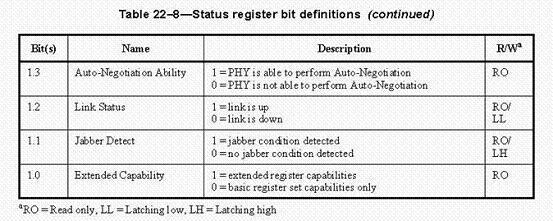 图 4. IEEE802.3 定义的寄存器 0 控制寄存器和 1 状态寄存器