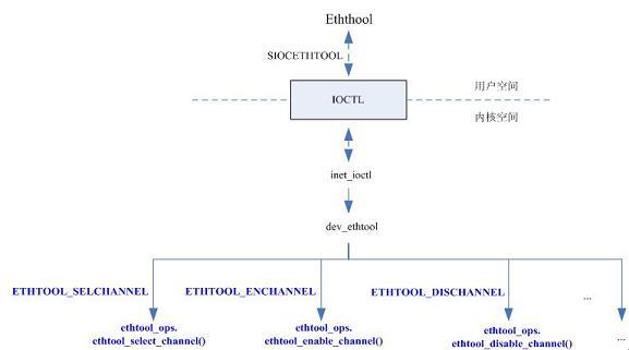 图 6, 扩展 ethtool 的 sideband 管理功能