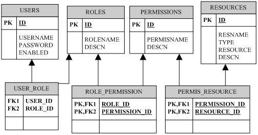 实现基于Spring框架应用的权限控制系统