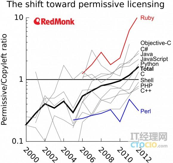 permissie licensing vs copyleft ratio wm