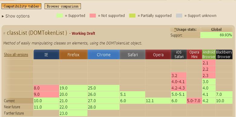 各种浏览器对classlist的兼容支持
