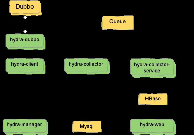 JD-Hydra