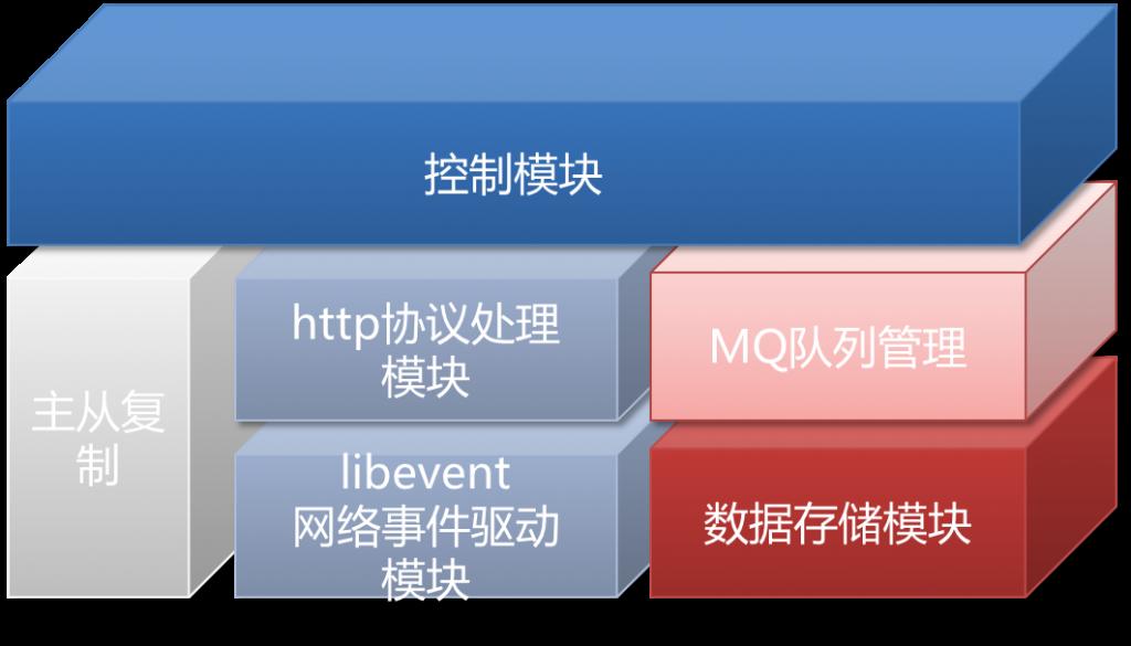MQ内部模块图(主备)