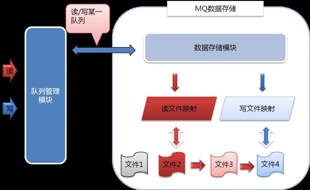 数据存储模块图