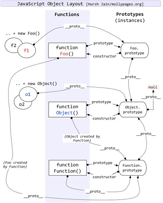 JavaScript 原型链
