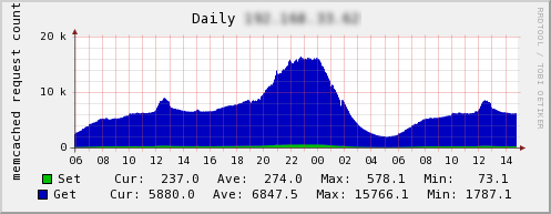 memcached-0005-02.png