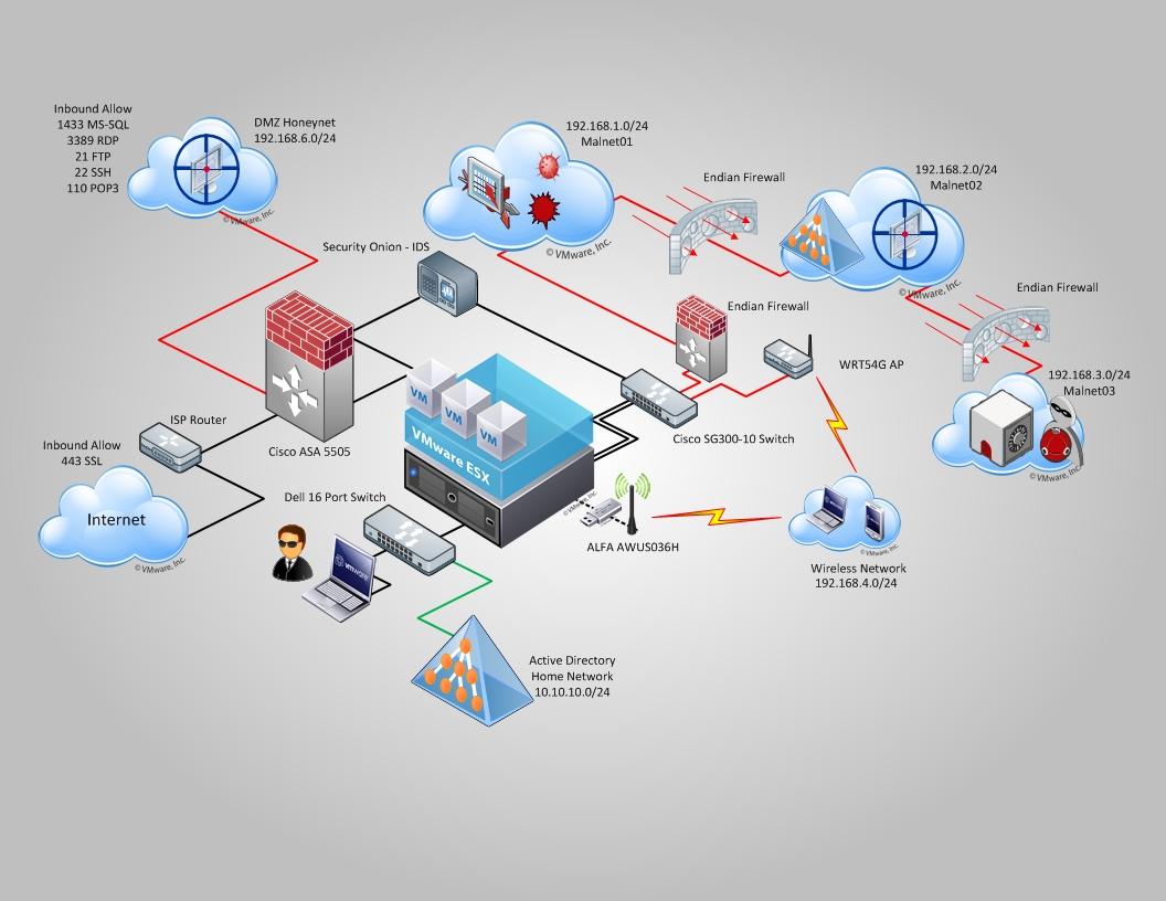 拓扑_下图是我的安全实验室当前结构的一个拓扑描述.
