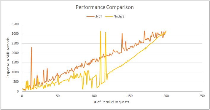 .NET and Node.JS - Performance Comparison