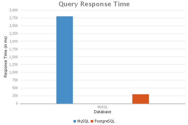 First query response time results.