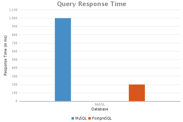 Second query response time results.