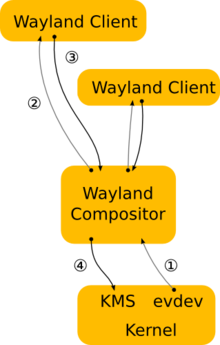 220px-Wayland-architecture.png