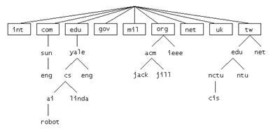 图 1.DNS 域名空间的分层结构