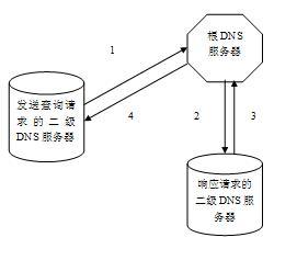 图 2.DNS 递归查询流程示意