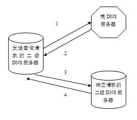 图 3.DNS 迭代查询流程示意