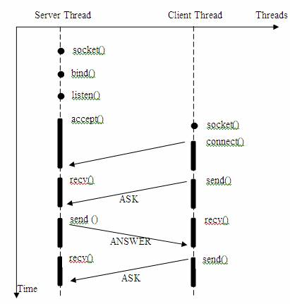 图 1. 简单的一问一答的服务器 / 客户机模型