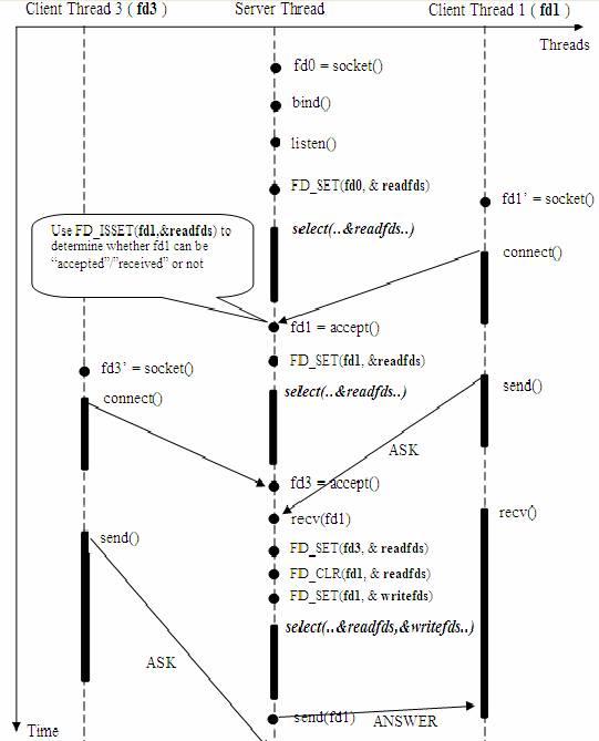 图 5. 使用 select() 接口的基于事件驱动的服务器模型
