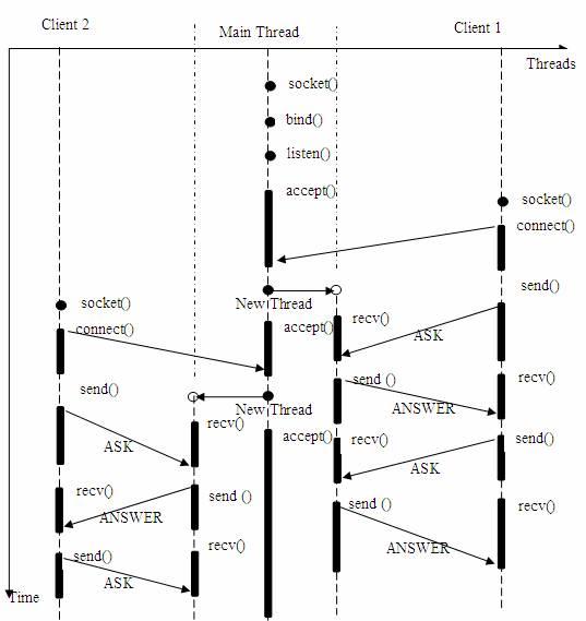 几种经典的网络服务器架构模型的分析与比较