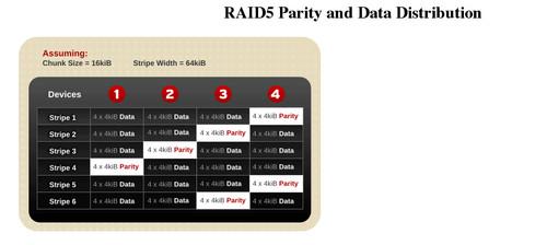 浅谈linux性能调优之五:调优软raid - 了了 - 了了的博客