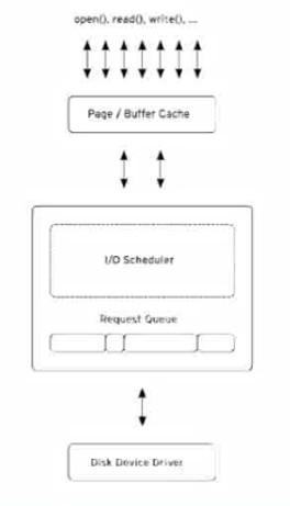 浅谈linux性能调优之六:IO调度算法的选择 - 了了 - 了了的博客