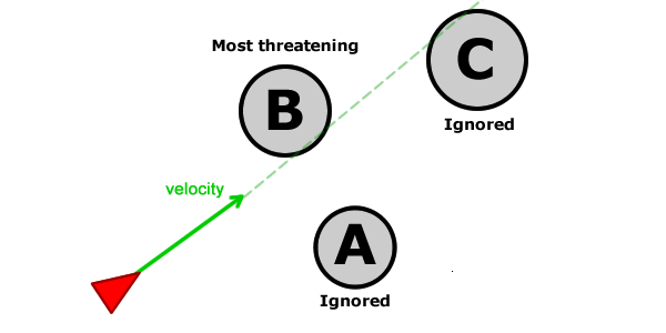 理解引导行为:碰撞避免(Understanding Steering Behaviors: Collision Avoidance)