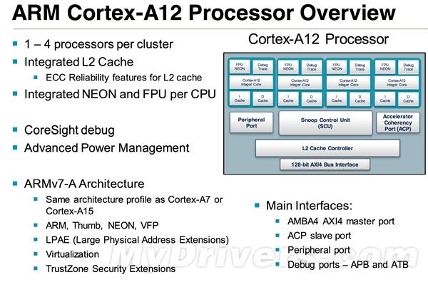 ARM世界之旅(二):Cortex-A12架构深入解析