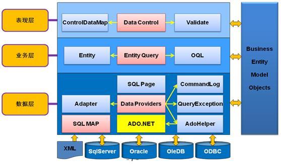 PDF.NET体系结构图