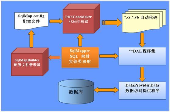 SQL-MAP结构图