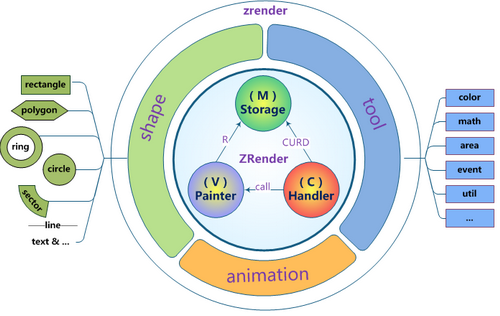 zrender源码分析1:总体结构