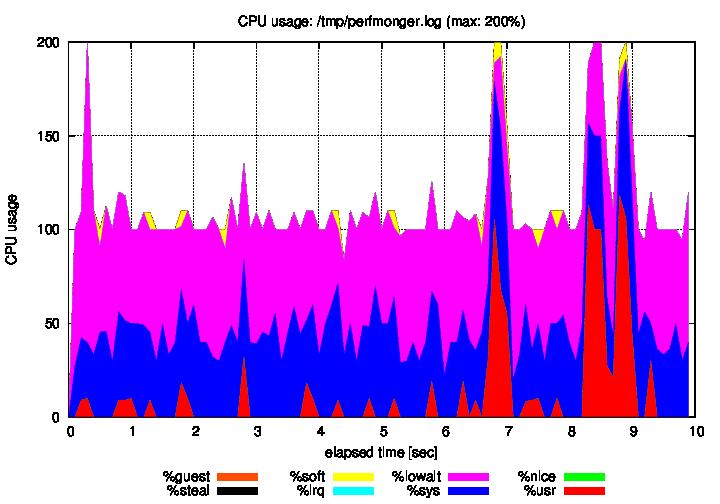 Sample image of CPU usage graph