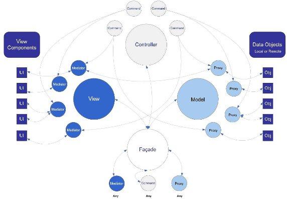 图 1. PureMVC 框架示意图(摘自 PureMVC 官方网站)