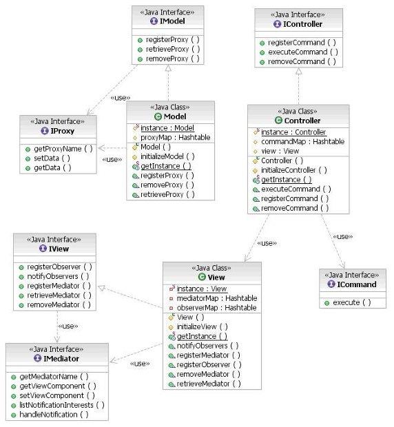 图 2. Java 版本主类图