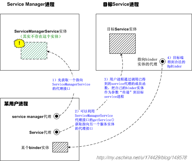 Service Manager Service篇002