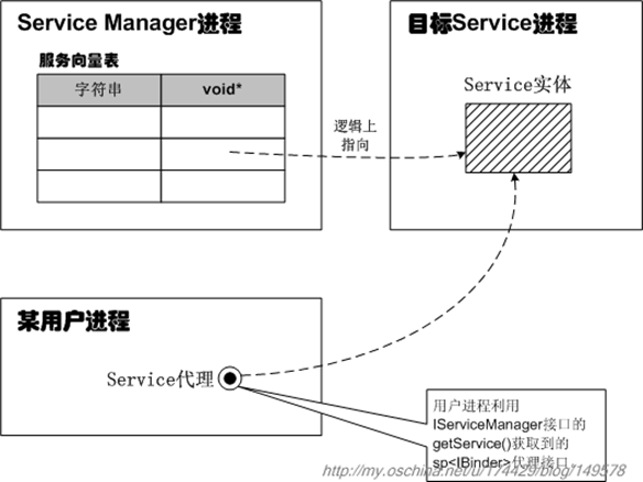 Service Manager Service篇007