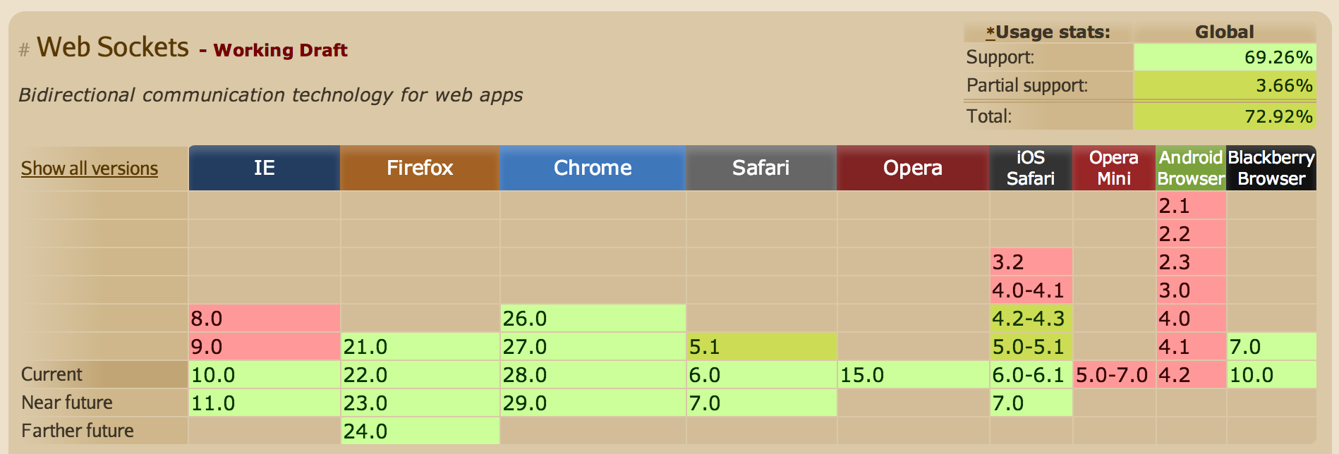 WebSocket browser support