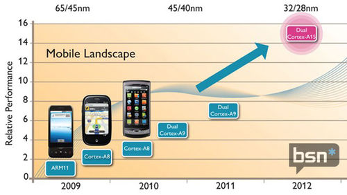 【新技研】2013年手机处理器终极指南(下)