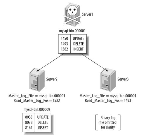 提升从服务器为主服务器