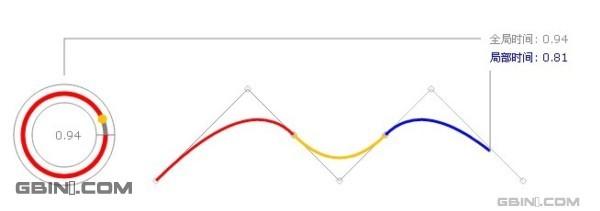 使用JavaScript实现的贝塞尔曲线效果